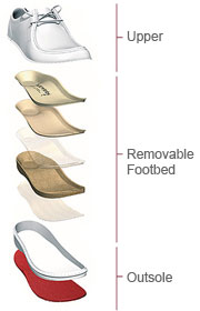 Footprints Shoe Structure