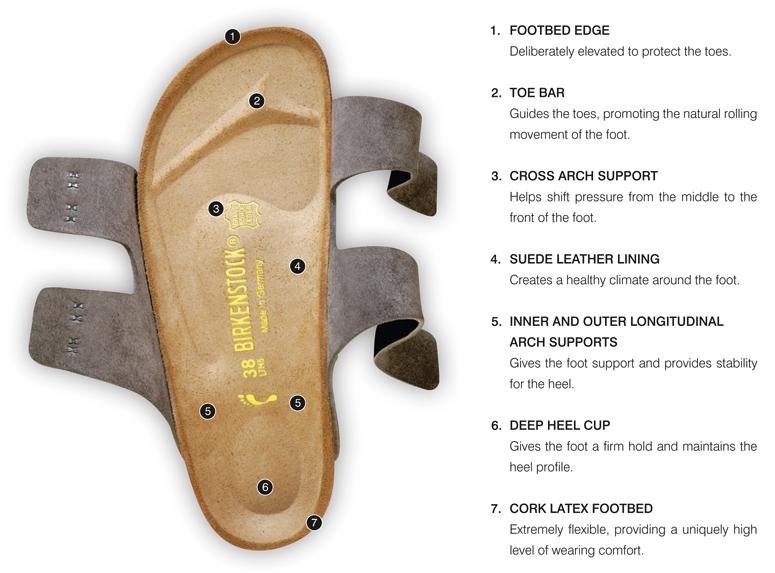 birkenstock-fitting
